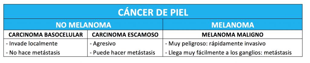 cancer-piel-melanoma-no-melanona-carcinoma-bascular-escamoso-melanoma-maligno-tratamiento-diagnosotico-clinica-barcelona-teknon-dermatologo-lopez-gil