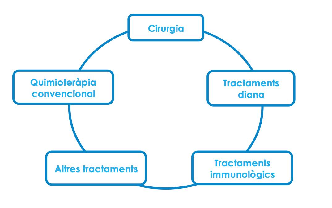 tratamiento-cancer-piel-barcelona-dermatologo-tractament-pell-dermatoleg.jpg